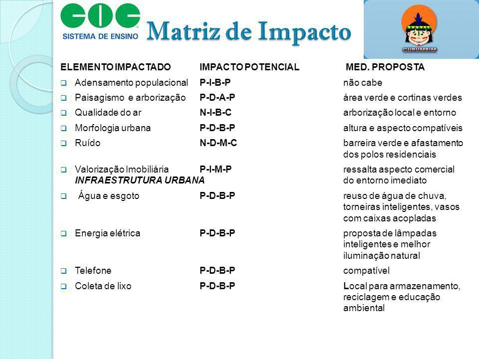 Matriz de Impacto ELEMENTO IMPACTADO IMPACTO POTENCIAL MED. PROPOSTA