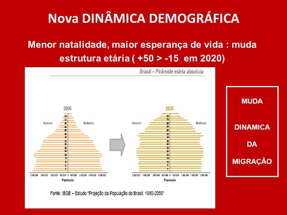 Nova DINÂMICA DEMOGRÁFICA