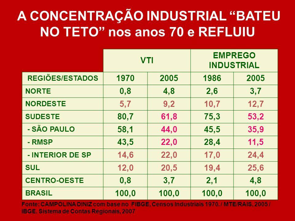A CONCENTRAÇÃO INDUSTRIAL BATEU NO TETO nos anos 70 e REFLUIU