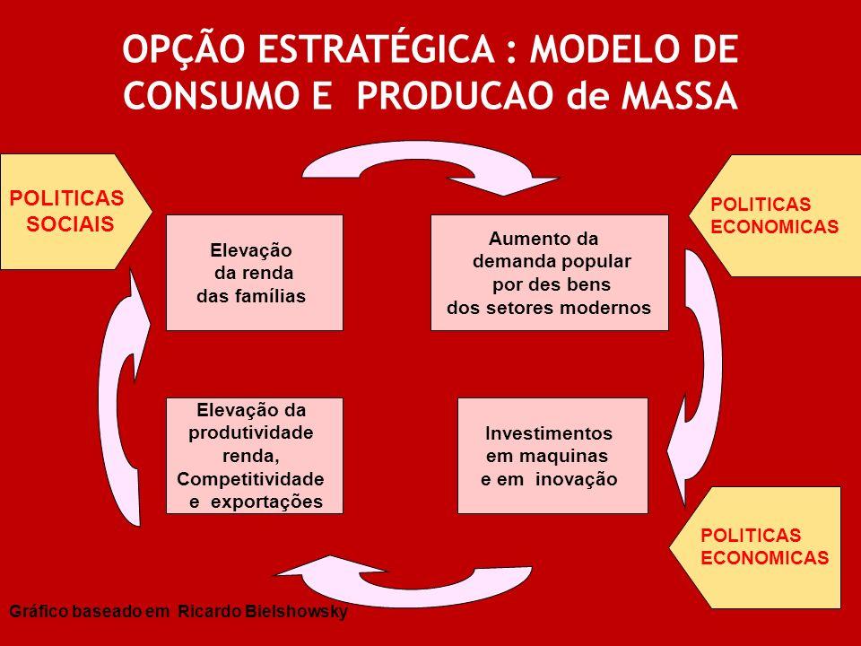 OPÇÃO ESTRATÉGICA : MODELO DE CONSUMO E PRODUCAO de MASSA