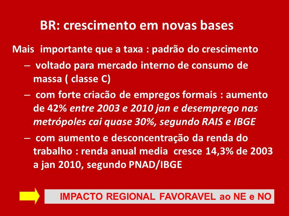 BR: crescimento em novas bases