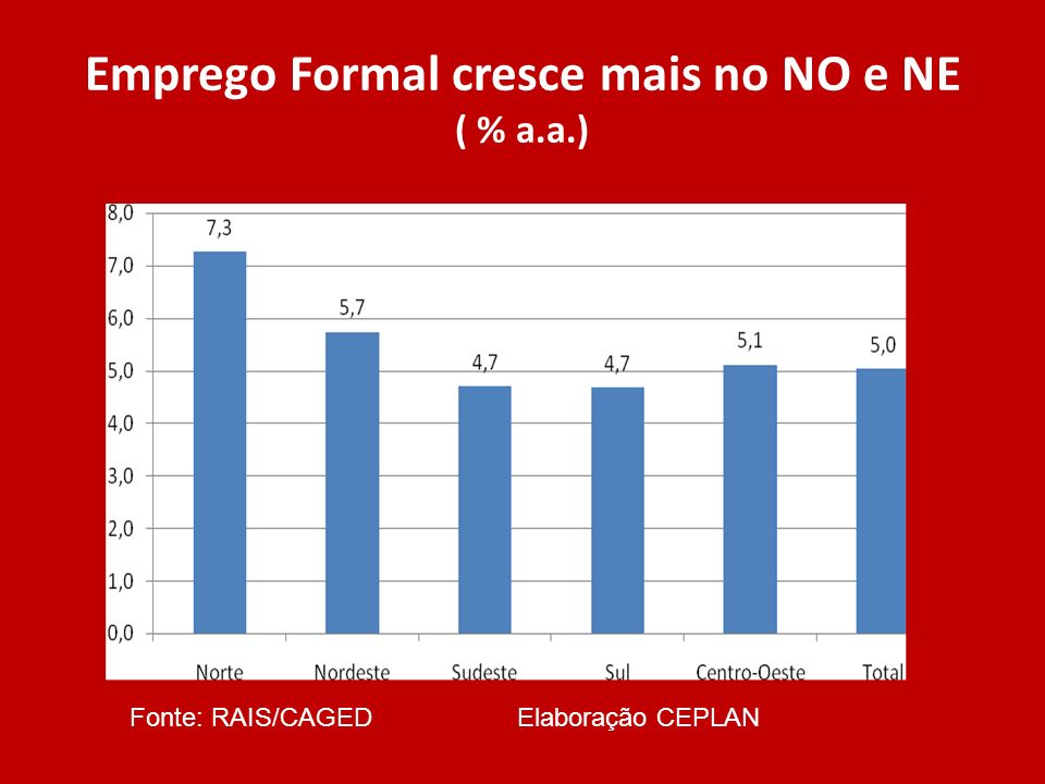 Emprego Formal cresce mais no NO e NE ( % a.a.)