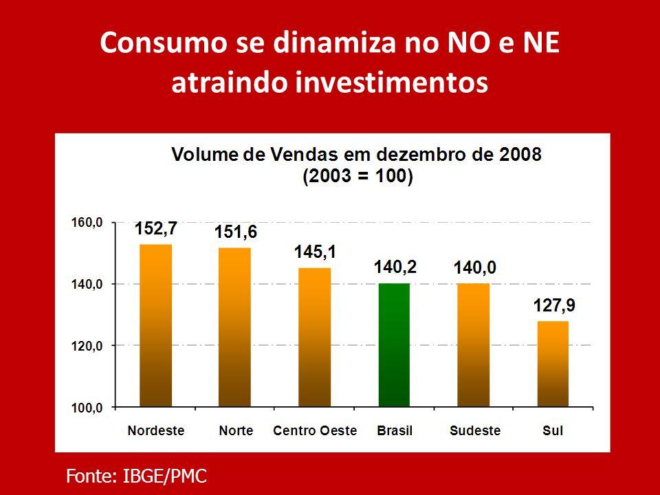 Consumo se dinamiza no NO e NE atraindo investimentos