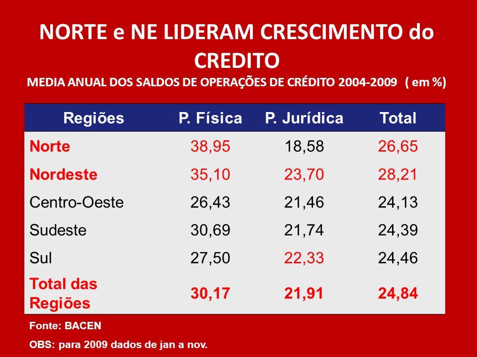 NORTE e NE LIDERAM CRESCIMENTO do CREDITO MEDIA ANUAL DOS SALDOS DE OPERAÇÕES DE CRÉDITO 2004-2009 ( em %)