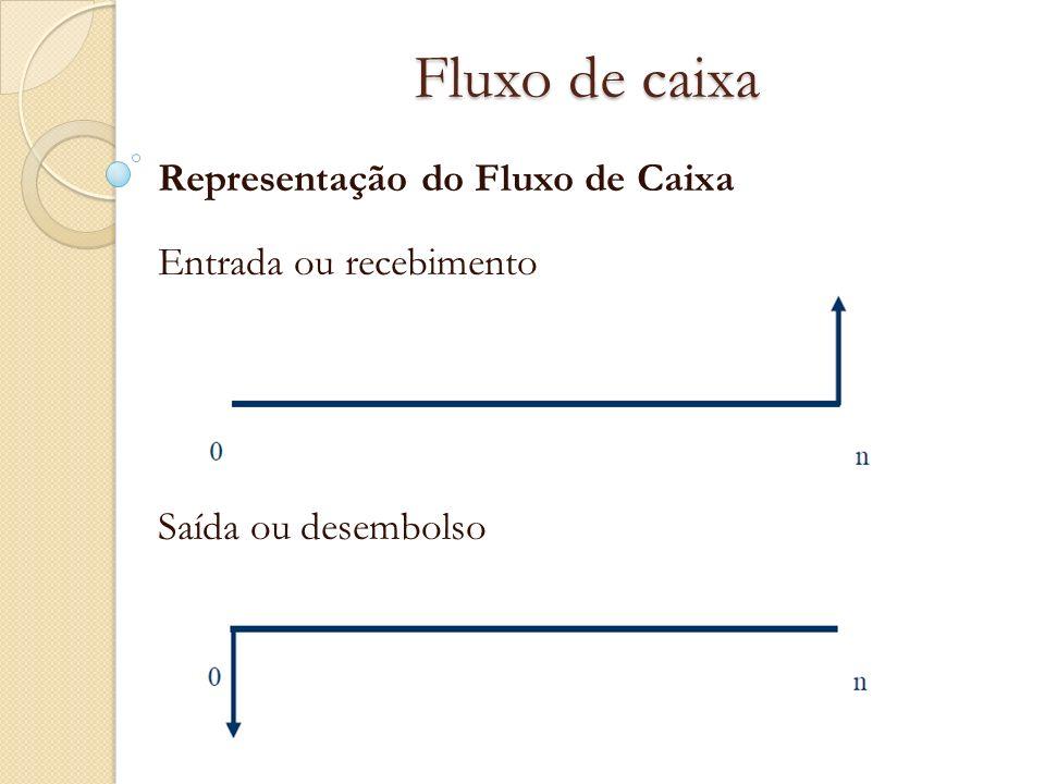Fluxo de caixa Representação do Fluxo de Caixa Entrada ou recebimento