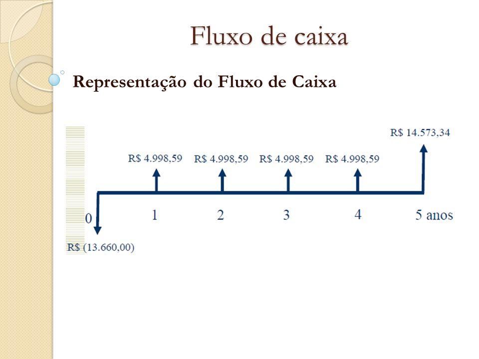 Fluxo de caixa Representação do Fluxo de Caixa