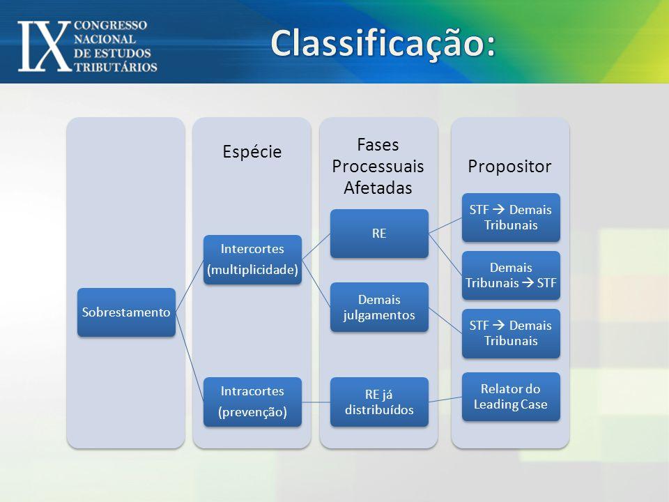 Classificação: Sobrestamento (multiplicidade) Intercortes RE