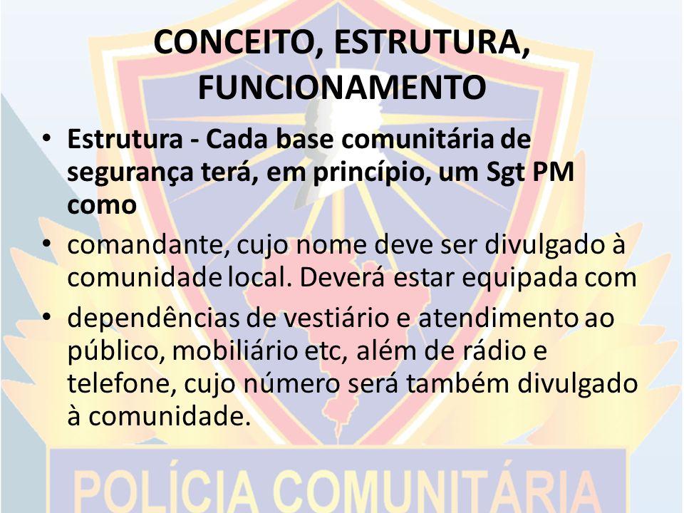 CONCEITO, ESTRUTURA, FUNCIONAMENTO