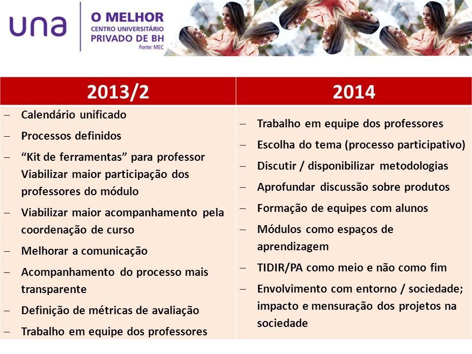 2013/2 2014 Calendário unificado Processos definidos
