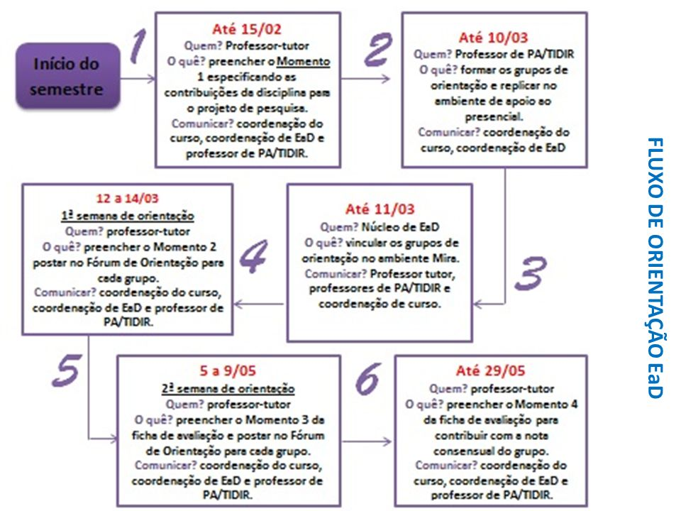 FLUXO DE ORIENTAÇÃO EaD
