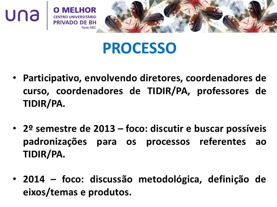 PROCESSO Participativo, envolvendo diretores, coordenadores de curso, coordenadores de TIDIR/PA, professores de TIDIR/PA.