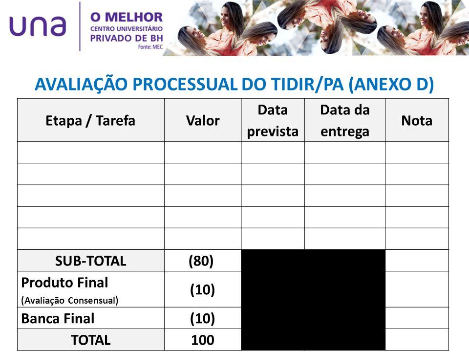AVALIAÇÃO PROCESSUAL DO TIDIR/PA (ANEXO D)