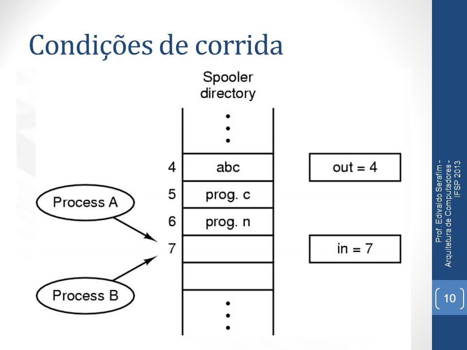 Condições de corrida Prof. Edivaldo Serafim - Arquitetura de Computadores - IFSP 2013