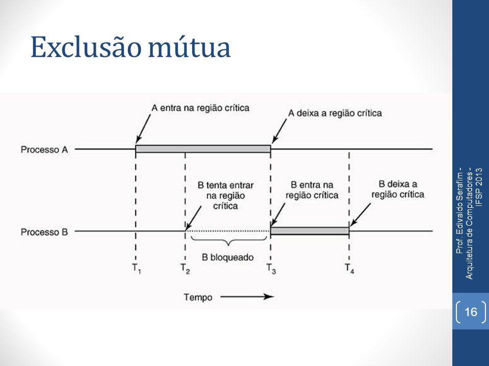 Exclusão mútua Prof. Edivaldo Serafim - Arquitetura de Computadores - IFSP 2013