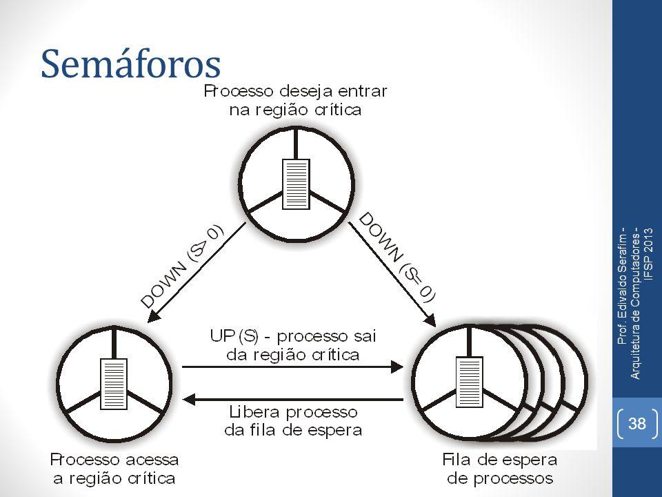 Semáforos Prof. Edivaldo Serafim - Arquitetura de Computadores - IFSP 2013
