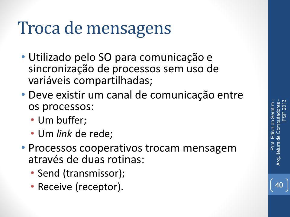 Troca de mensagens Utilizado pelo SO para comunicação e sincronização de processos sem uso de variáveis compartilhadas;
