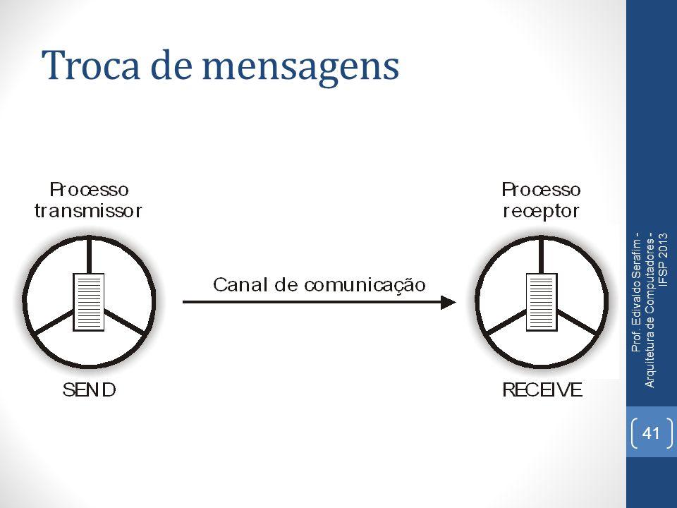 Troca de mensagens Prof. Edivaldo Serafim - Arquitetura de Computadores - IFSP 2013