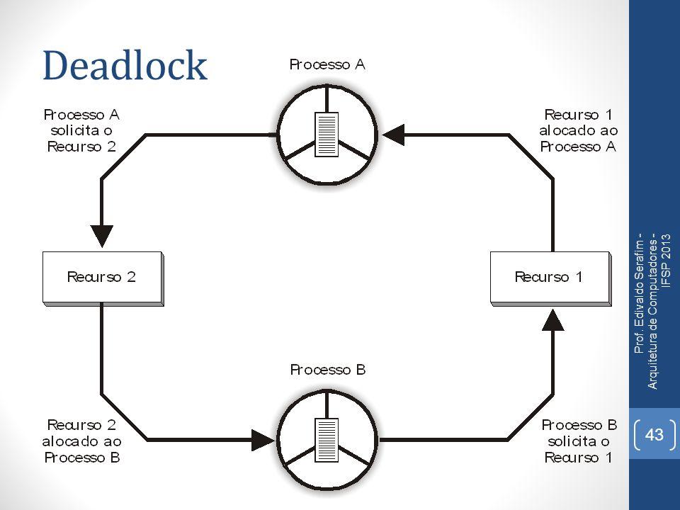 Deadlock Prof. Edivaldo Serafim - Arquitetura de Computadores - IFSP 2013