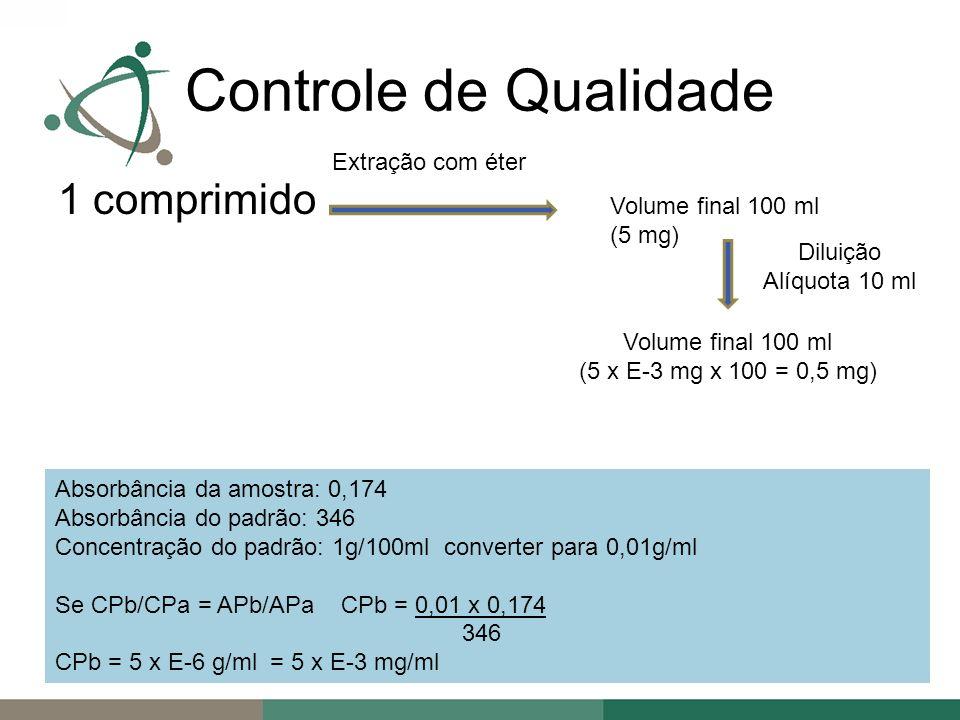 Controle de Qualidade 1 comprimido Extração com éter