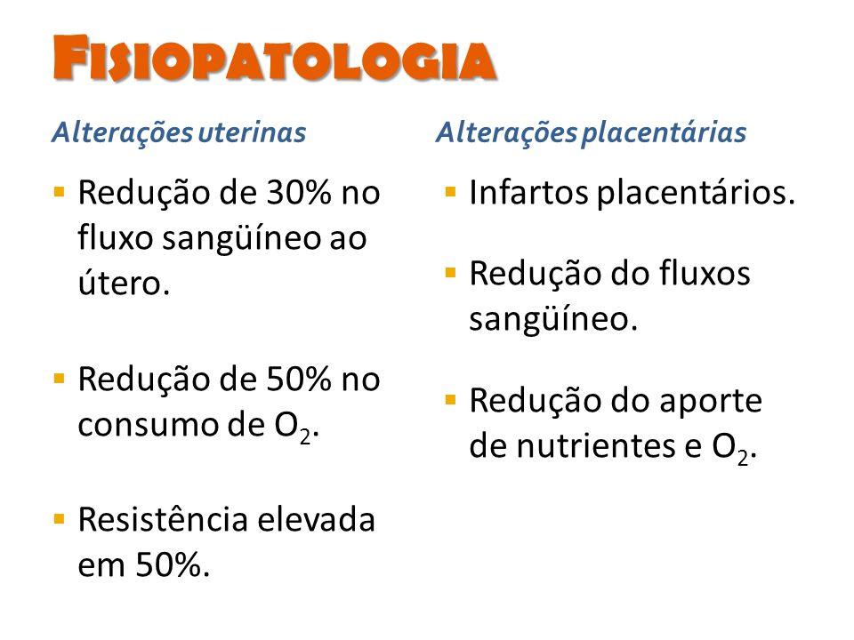 Fisiopatologia Redução de 30% no fluxo sangüíneo ao útero.