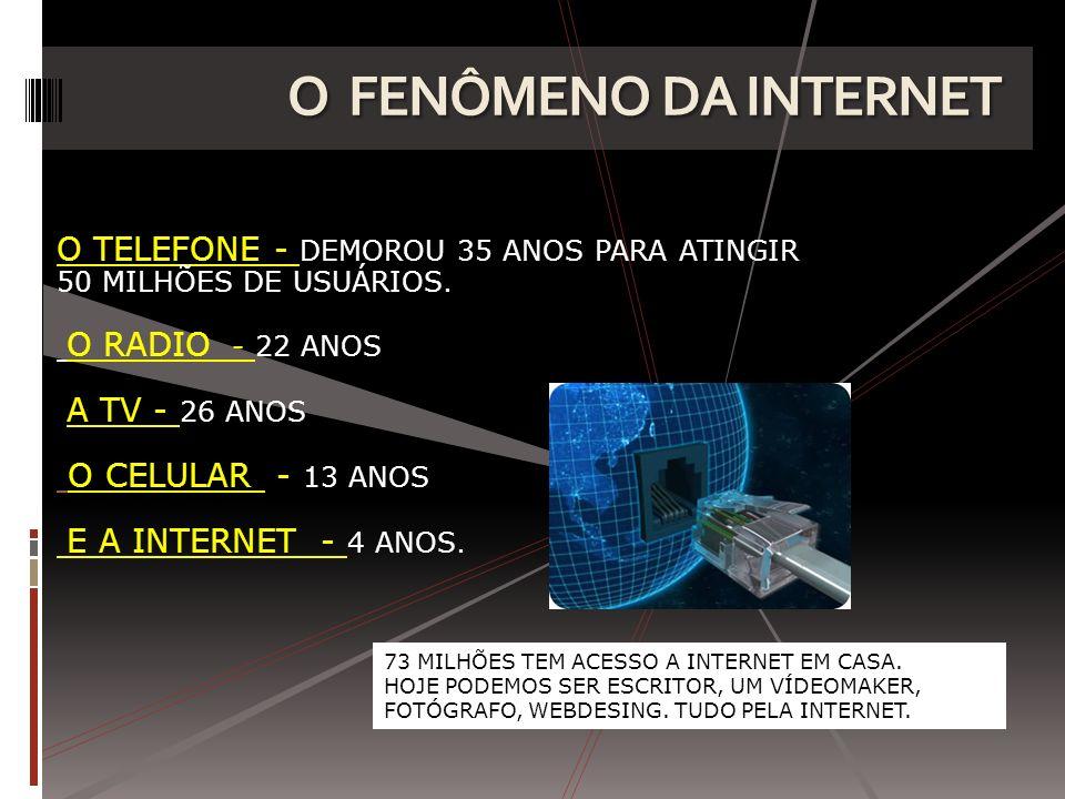 O FENÔMENO DA INTERNET O TELEFONE - DEMOROU 35 ANOS PARA ATINGIR