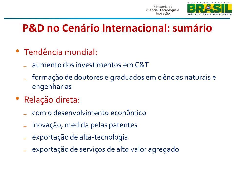 P&D no Cenário Internacional: sumário