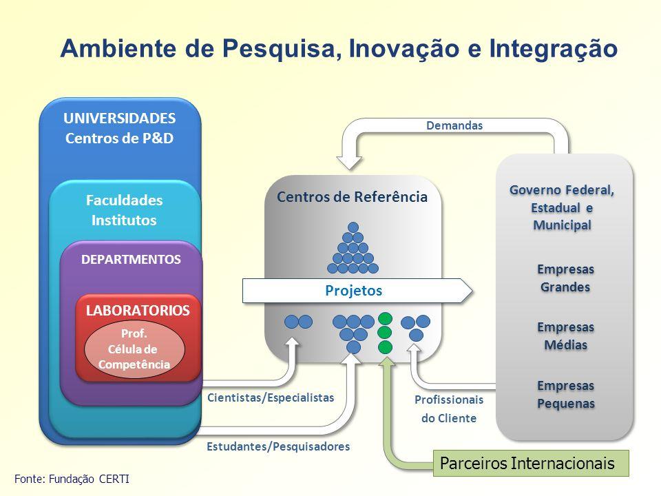 Ambiente de Pesquisa, Inovação e Integração