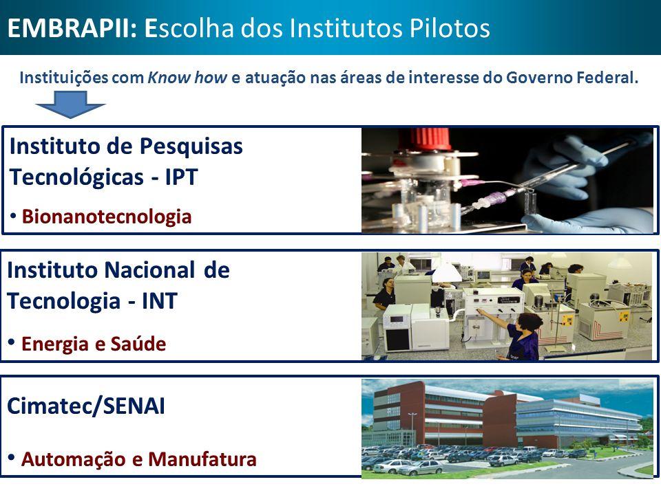 EMBRAPII: Escolha dos Institutos Pilotos