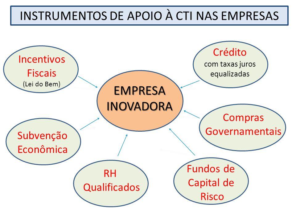 INSTRUMENTOS DE APOIO À CTI NAS EMPRESAS