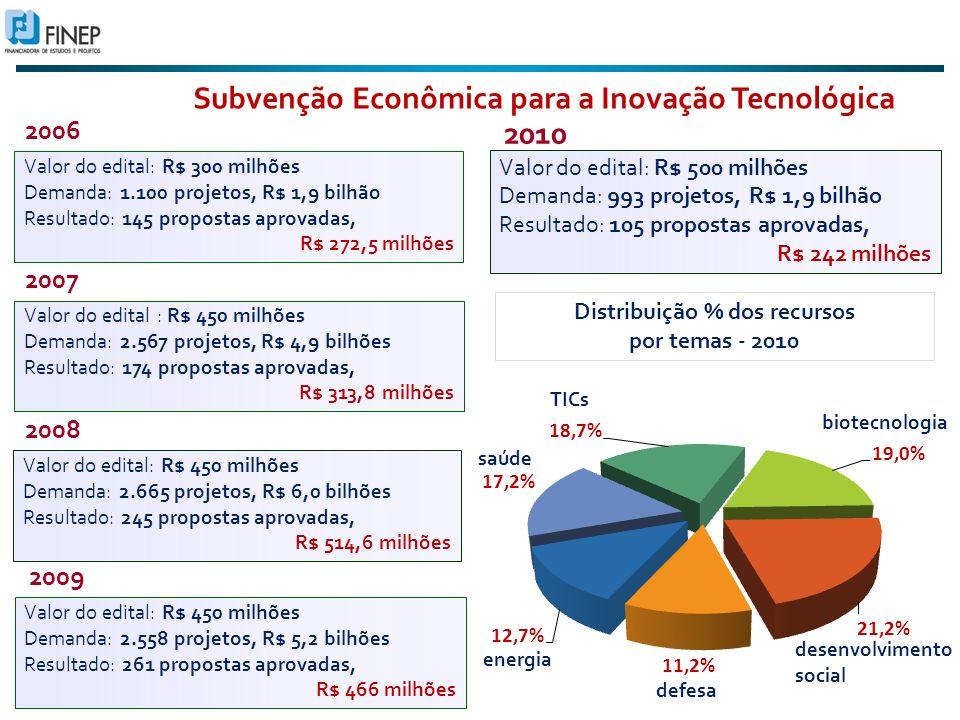 Subvenção Econômica para a Inovação Tecnológica