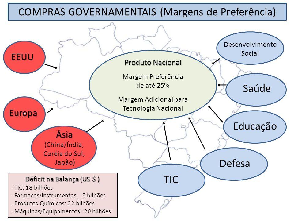 COMPRAS GOVERNAMENTAIS (Margens de Preferência)