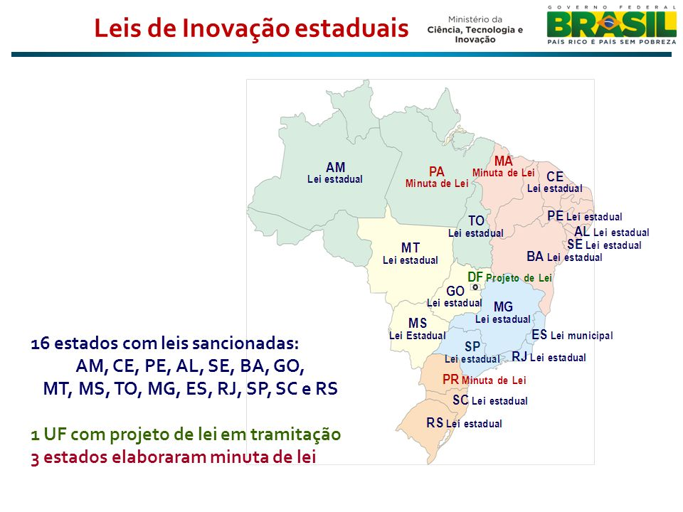 Leis de Inovação estaduais