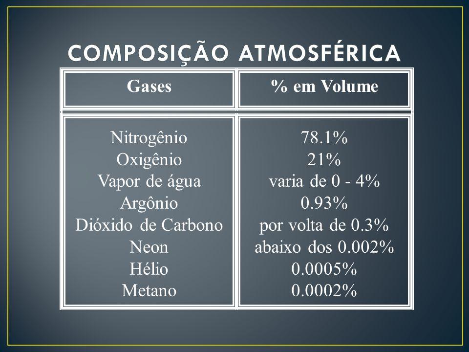 COMPOSIÇÃO ATMOSFÉRICA