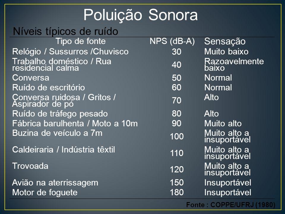 Poluição Sonora Níveis típicos de ruído Sensação Insuportável 180