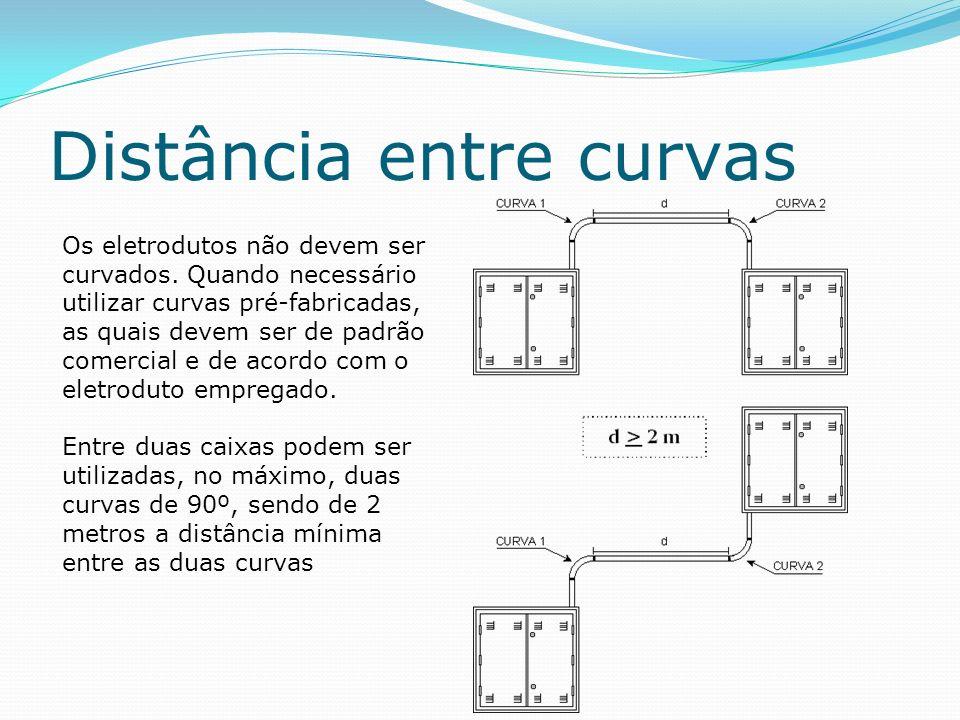 Distância entre curvas