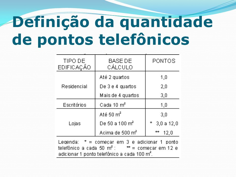 Definição da quantidade de pontos telefônicos