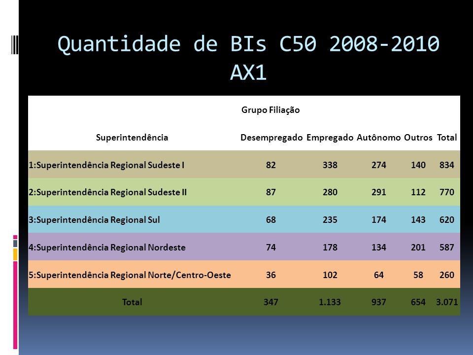 Quantidade de BIs C50 2008-2010 AX1 Grupo Filiação Superintendência
