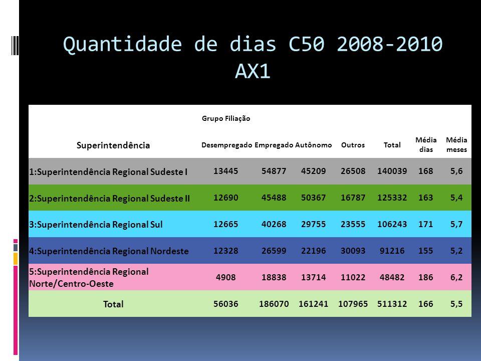 Quantidade de dias C50 2008-2010 AX1