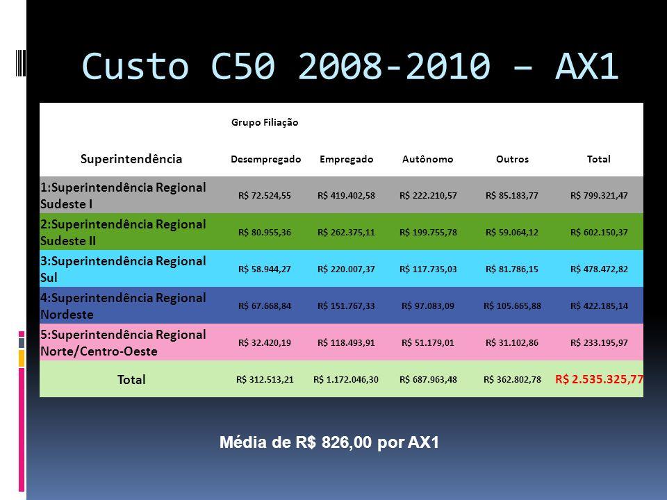 Custo C50 2008-2010 – AX1 Média de R$ 826,00 por AX1 Superintendência