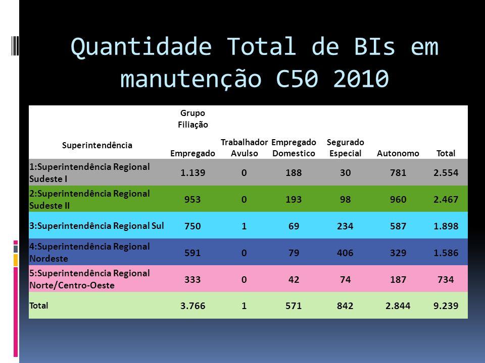 Quantidade Total de BIs em manutenção C50 2010