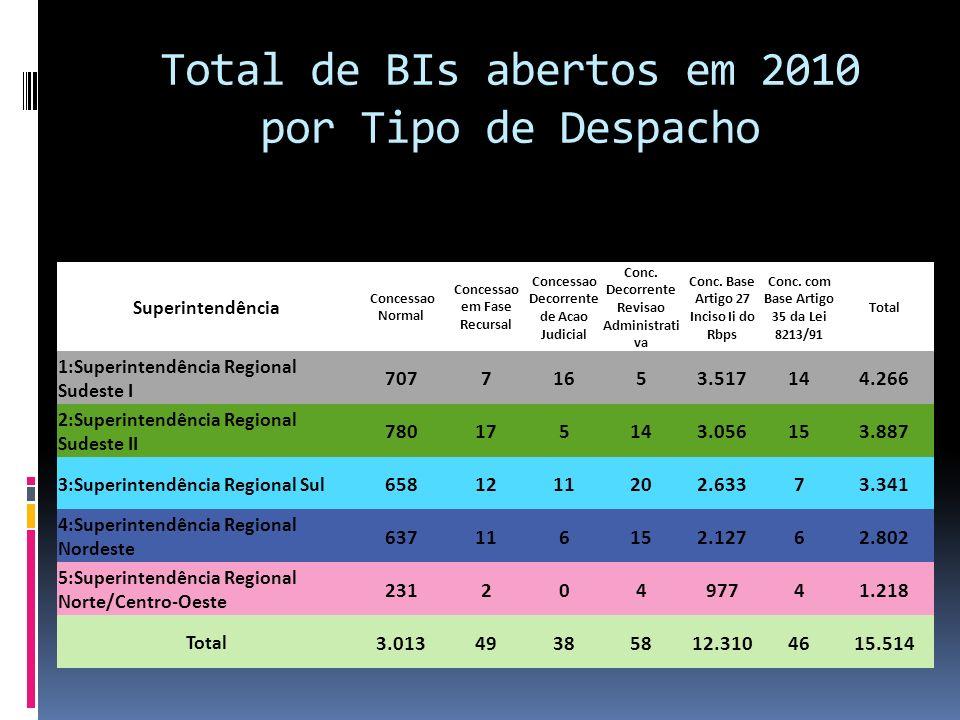 Total de BIs abertos em 2010 por Tipo de Despacho