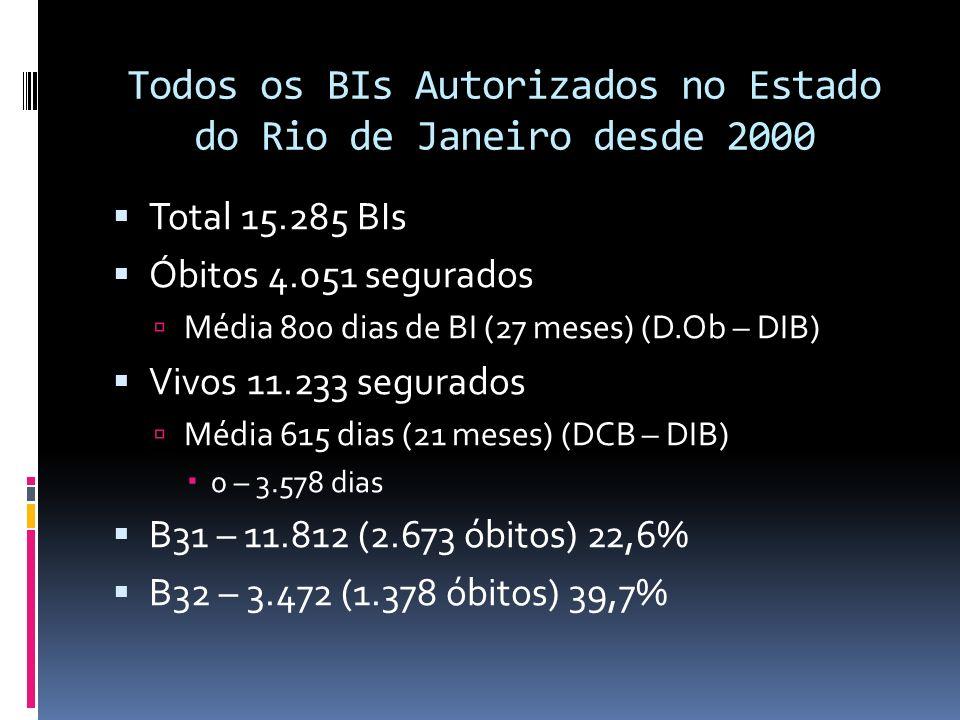 Todos os BIs Autorizados no Estado do Rio de Janeiro desde 2000
