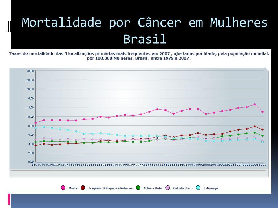 Mortalidade por Câncer em Mulheres Brasil