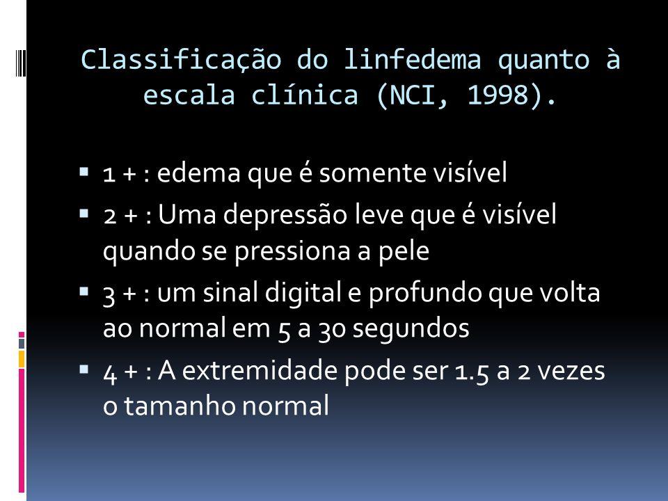Classificação do linfedema quanto à escala clínica (NCI, 1998).