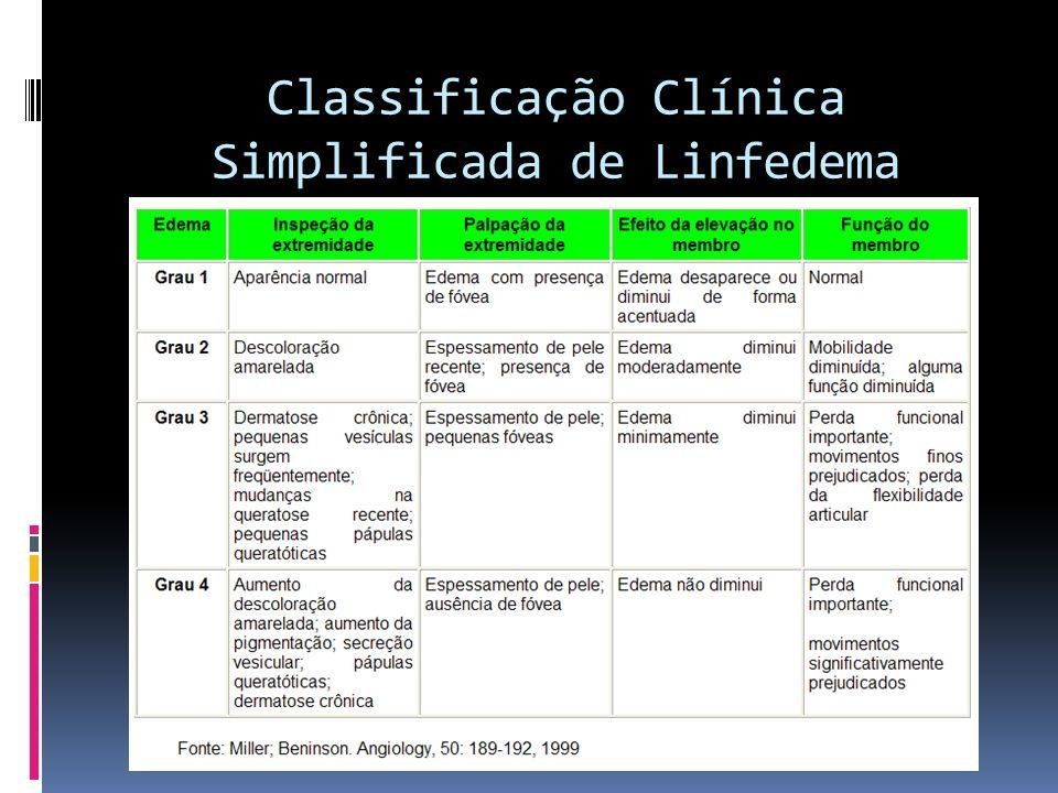 Classificação Clínica Simplificada de Linfedema