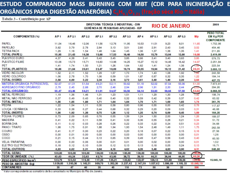 ESTUDO COMPARANDO MASS BURNING COM MBT (CDR PARA INCINERAÇÃO E ORGÂNICOS PARA DIGESTÃO ANAERÓBIA) C6H9,1O3,21 (fração sêca Rio ~ Itália)