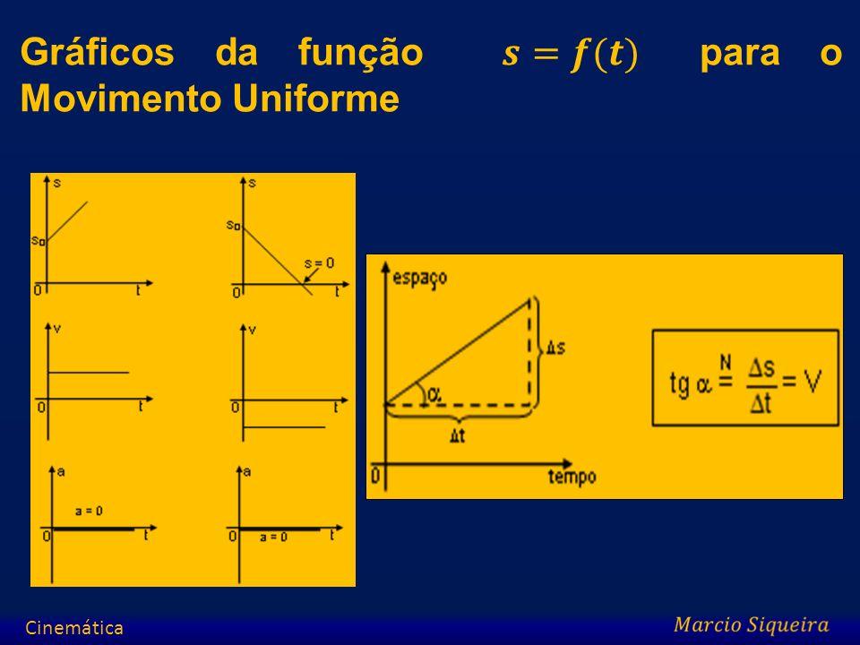 Gráficos da função 𝒔=𝒇(𝒕) para o Movimento Uniforme