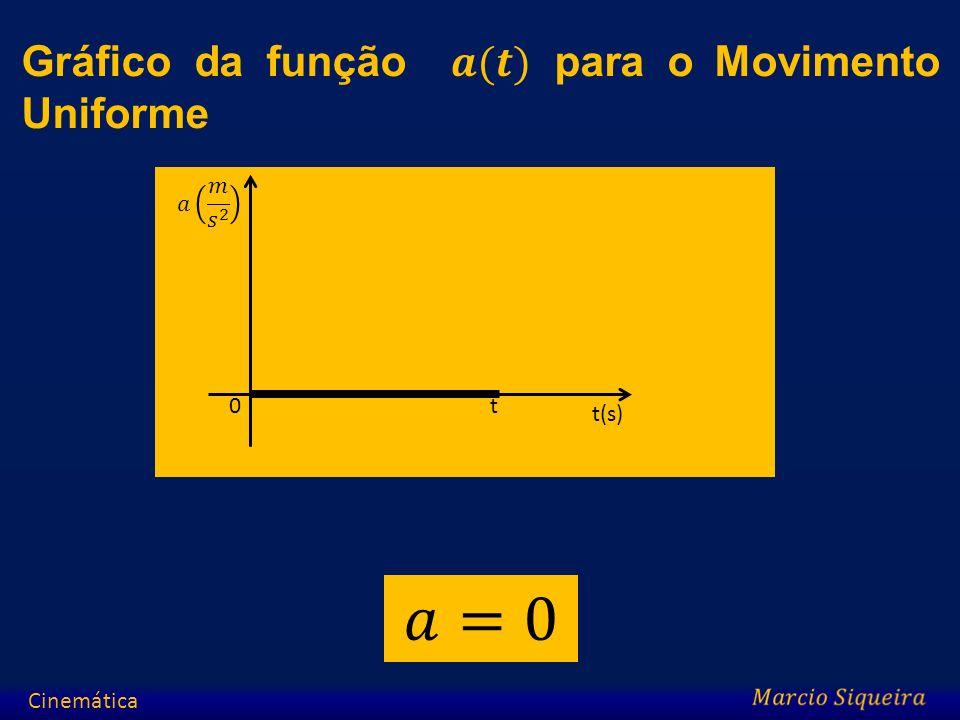 𝑎=0 Gráfico da função 𝒂(𝒕) para o Movimento Uniforme 𝑎 𝑚 𝑠 2 t t(s)