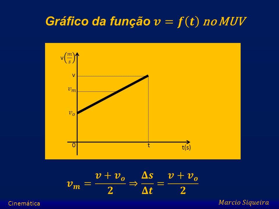 Gráfico da função 𝒗=𝒇 𝒕 no MUV