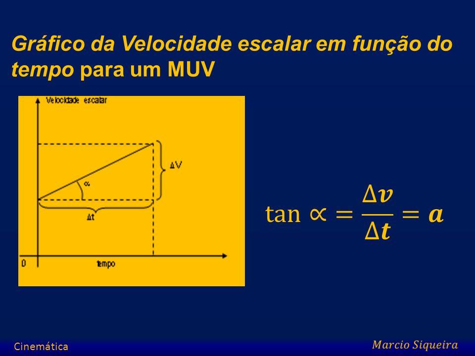 Gráfico da Velocidade escalar em função do tempo para um MUV